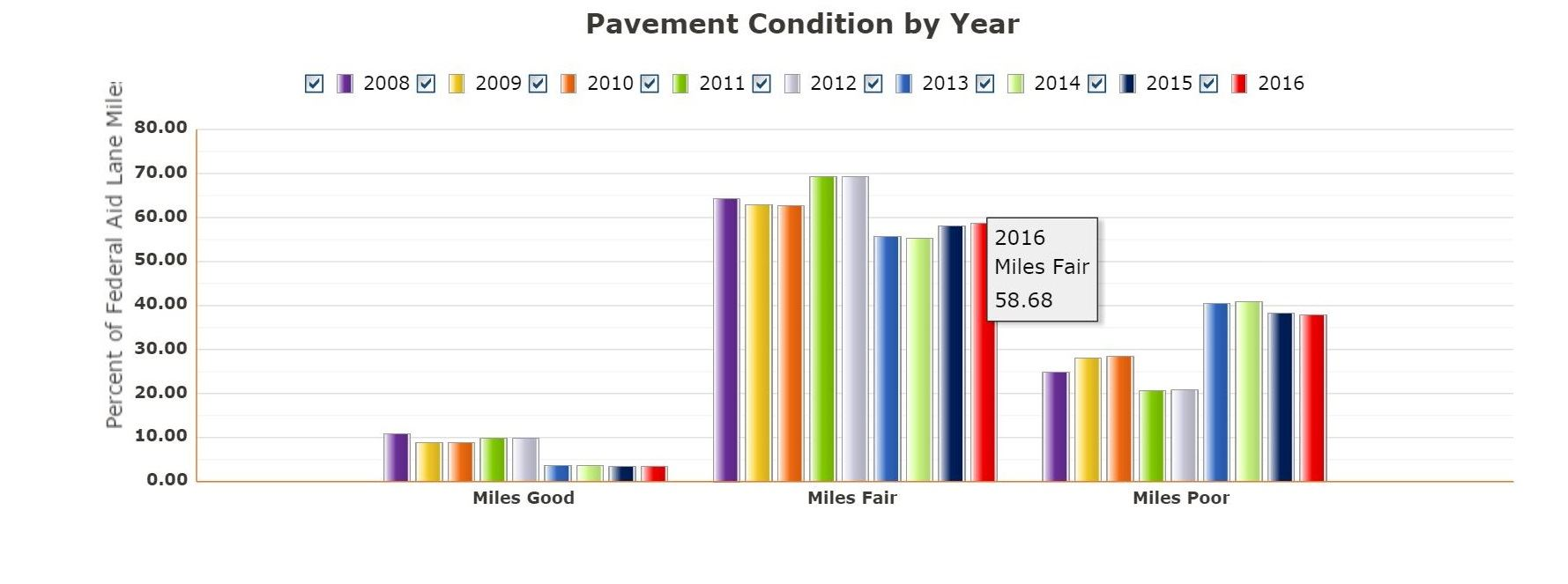 Pavement Condition by year