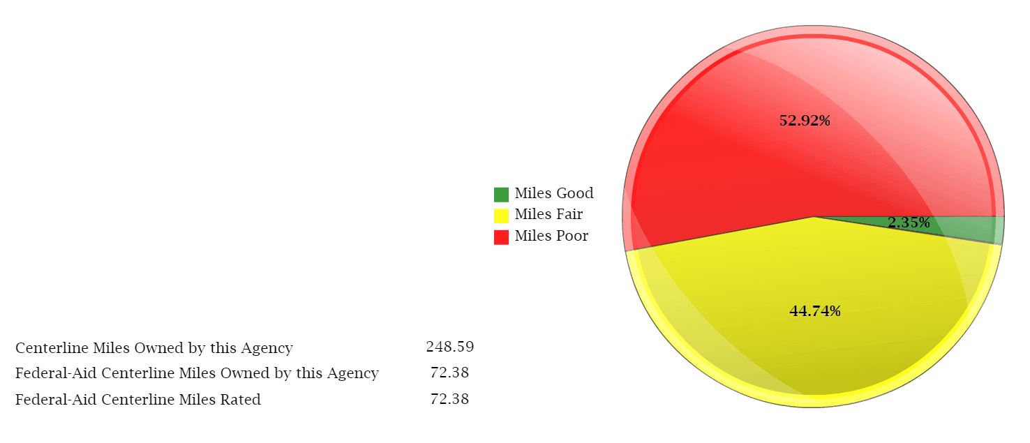 2017 Paser pie chart