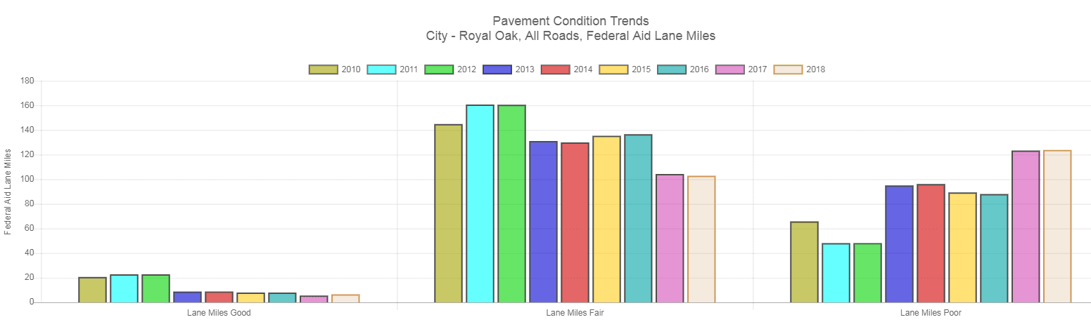 pavementTrendChart